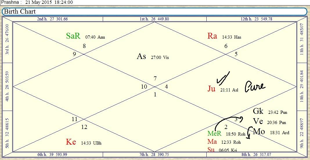 prasna chart nadi jyotish